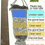 Water Filter With a Plastic Bag