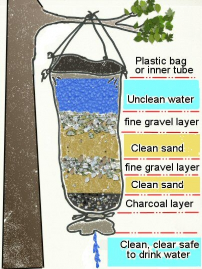 homemade water filter bottle. Homemade Water Filter Bottle F